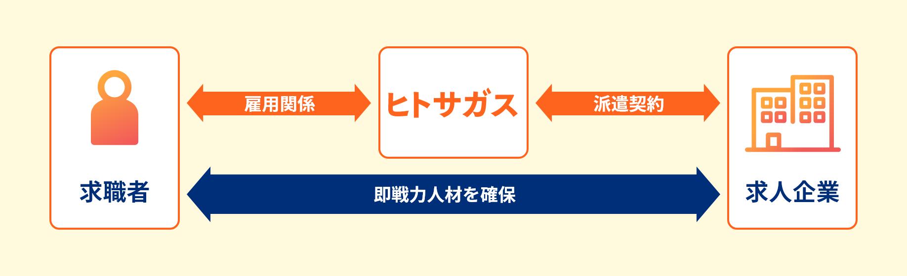人材派遣イメージ図