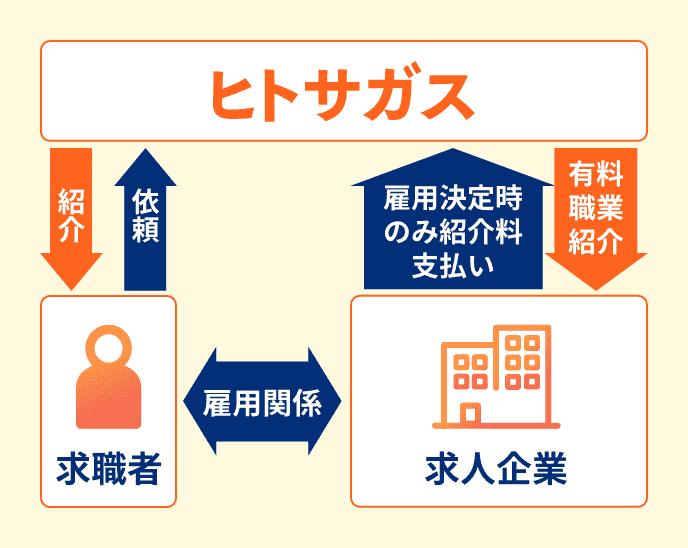人材紹介イメージ図